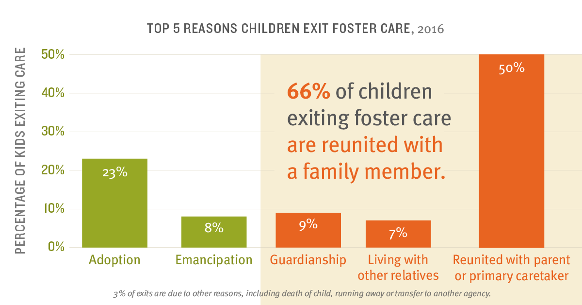 Top five reason children exited foster care in 2016