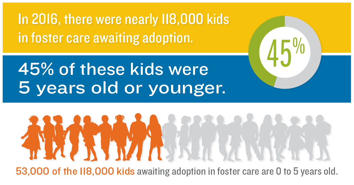 Adoption statistics for kids in foster care