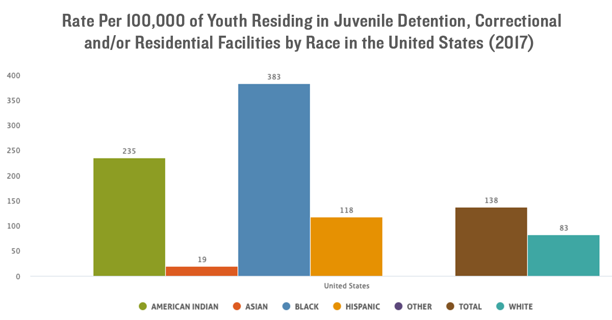 Racial and ethnic disparities of youth residing in juvenile justice facilities in 2017